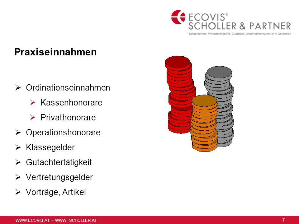 Praxisausgaben Personalaufwand Raumkosten Kammerbeiträge, SV-Beiträge