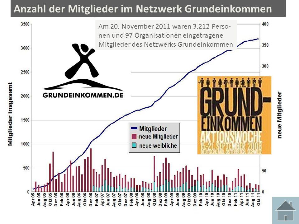 Anzahl der Mitglieder im Netzwerk Grundeinkommen