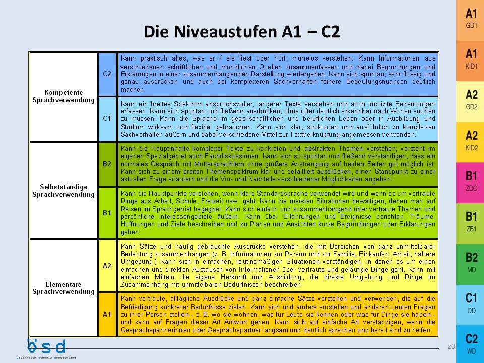 Die Niveaustufen A1 – C2