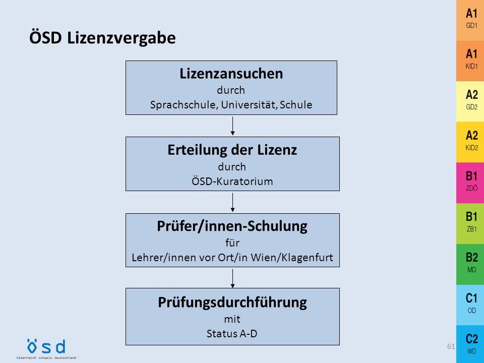 ÖSD Lizenzvergabe Lizenzansuchen durch Sprachschule, Universität, Schule. Erteilung der Lizenz durch ÖSD-Kuratorium.