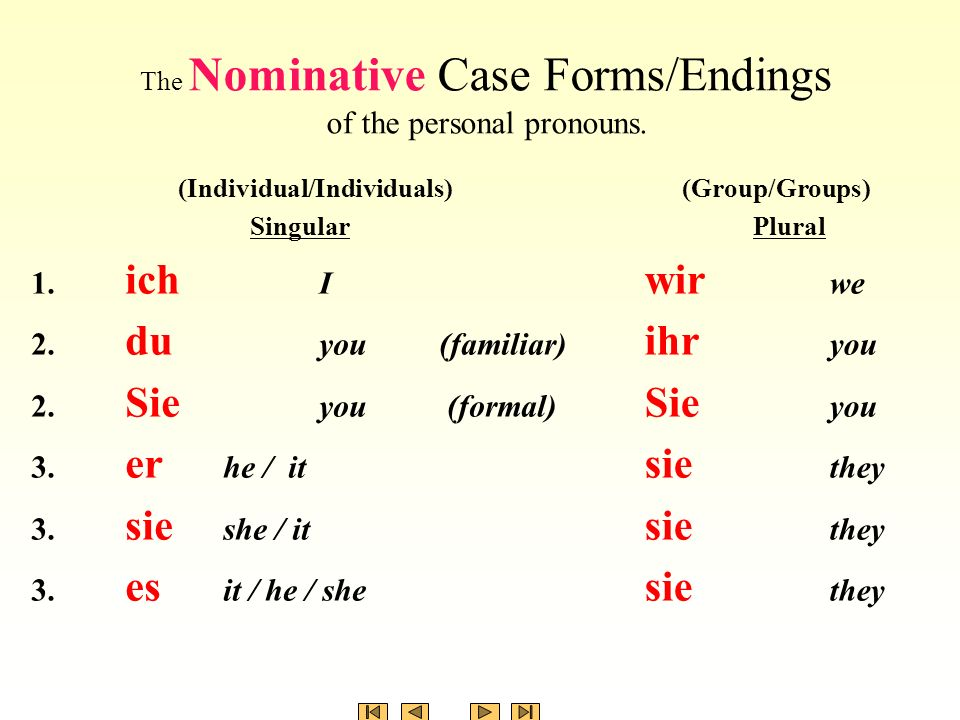 The Nominative Case Forms/Endings of the personal pronouns.