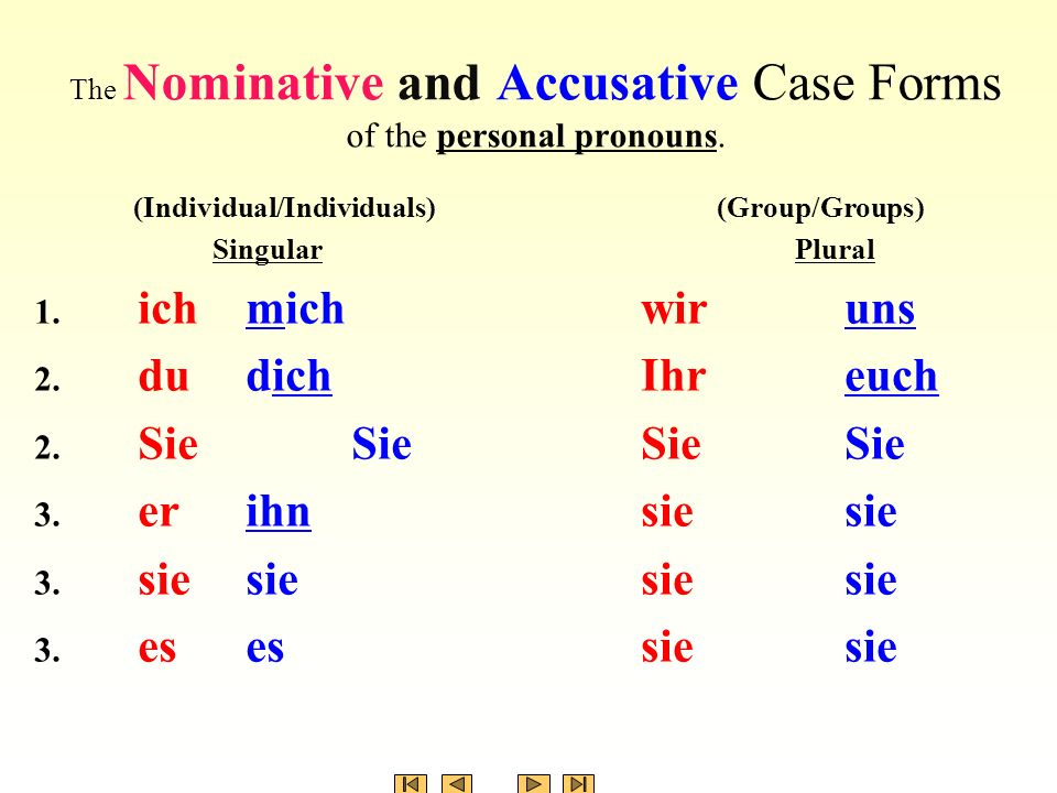 The Nominative and Accusative Case Forms of the personal pronouns.