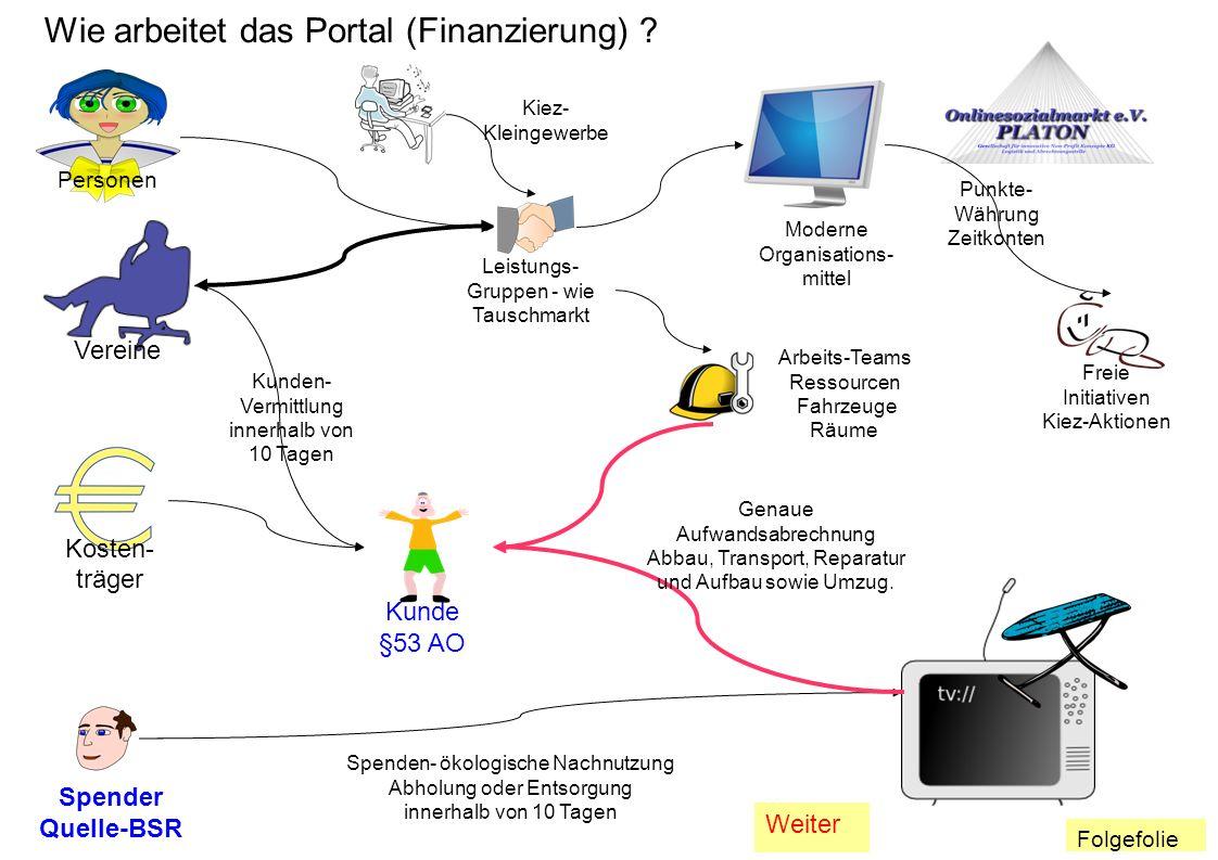 Wie arbeitet das Portal (Finanzierung)