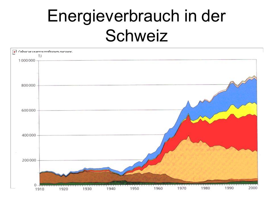 Energieverbrauch in der Schweiz