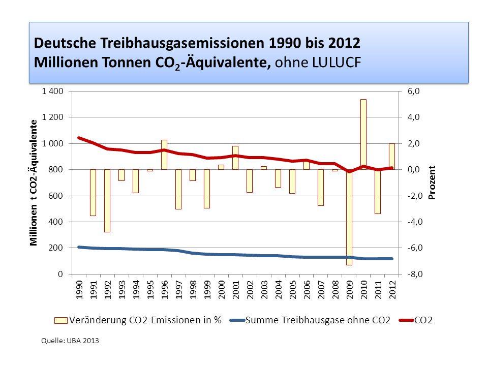 Deutsche Treibhausgasemissionen 1990 bis 2012 Millionen Tonnen CO2-Äquivalente, ohne LULUCF