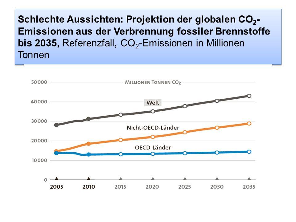 Schlechte Aussichten: Projektion der globalen CO2-Emissionen aus der Verbrennung fossiler Brennstoffe bis 2035, Referenzfall, CO2-Emissionen in Millionen Tonnen