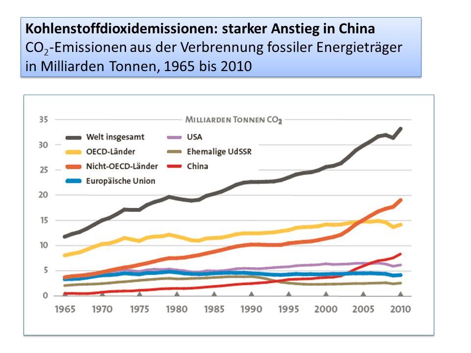 Kohlenstoffdioxidemissionen: starker Anstieg in China CO2-Emissionen aus der Verbrennung fossiler Energieträger in Milliarden Tonnen, 1965 bis 2010