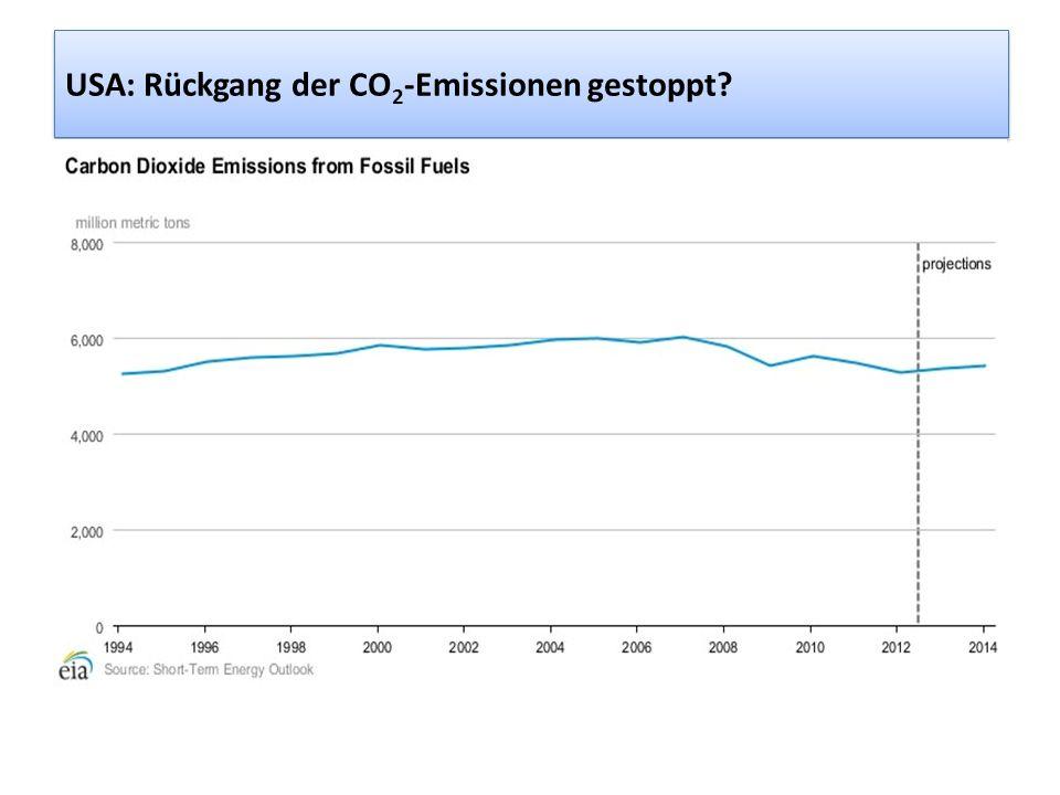USA: Rückgang der CO2-Emissionen gestoppt