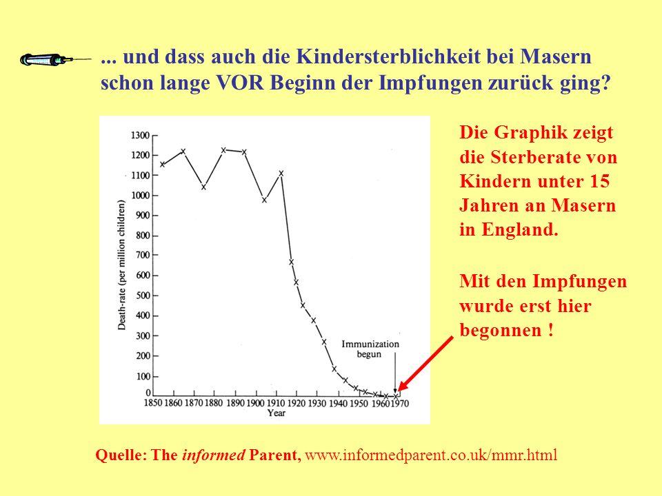 ... und dass auch die Kindersterblichkeit bei Masern schon lange VOR Beginn der Impfungen zurück ging