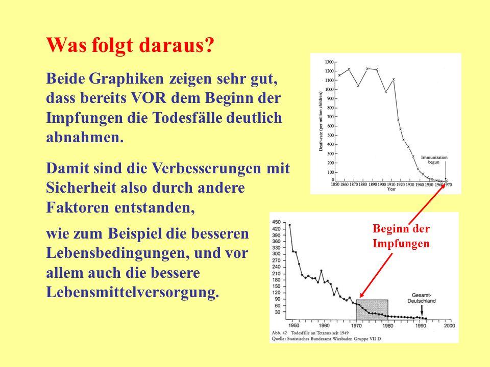 Was folgt daraus Beide Graphiken zeigen sehr gut, dass bereits VOR dem Beginn der Impfungen die Todesfälle deutlich abnahmen.