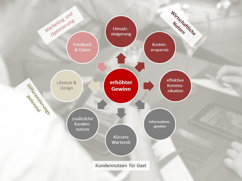 Wirtschaftliche Nutzen Differenzierungs-potenzial