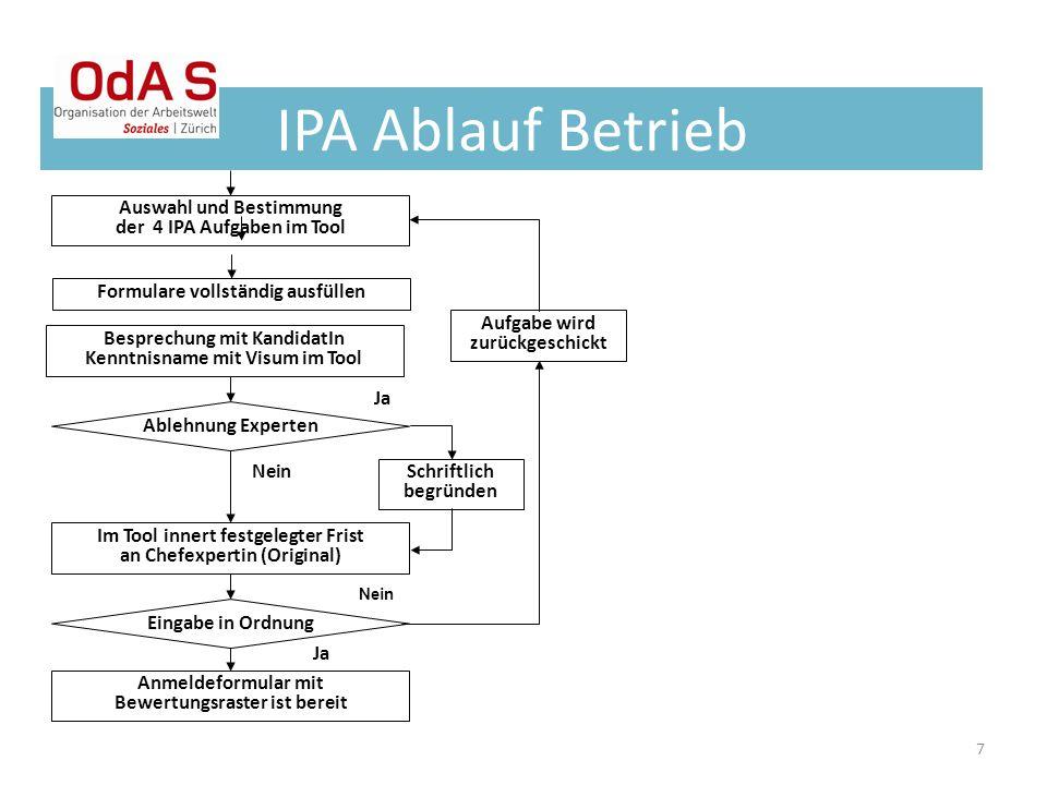 IPA Ablauf Betrieb Auswahl und Bestimmung der 4 IPA Aufgaben im Tool
