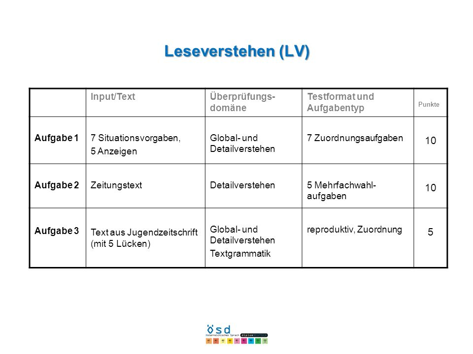 Leseverstehen (LV) 10 5 Input/Text Überprüfungs-domäne