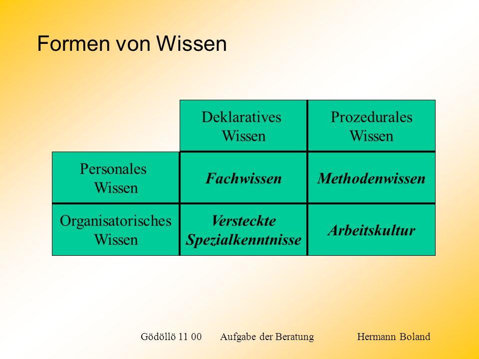 Formen von Wissen Deklaratives Wissen Prozedurales Wissen Personales