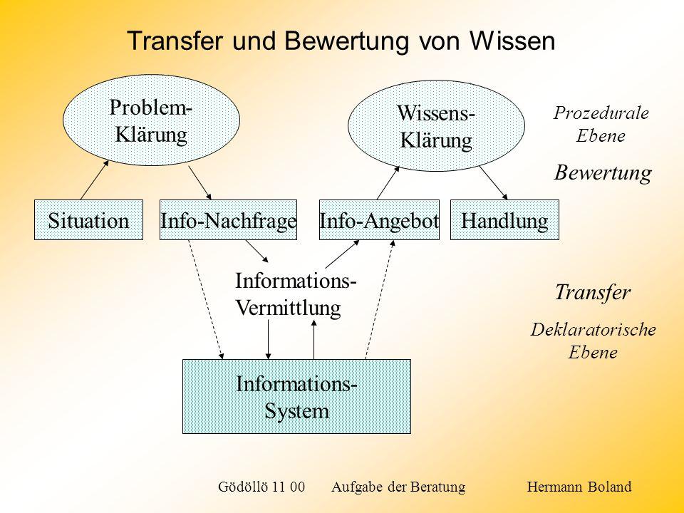 Transfer und Bewertung von Wissen