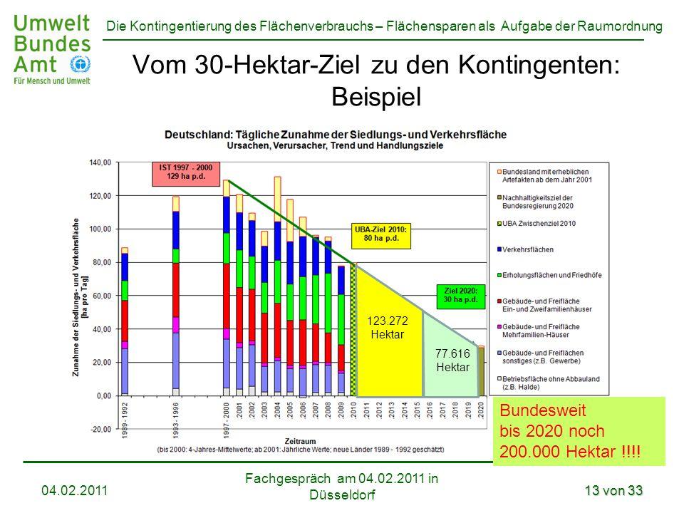Vom 30-Hektar-Ziel zu den Kontingenten: Beispiel