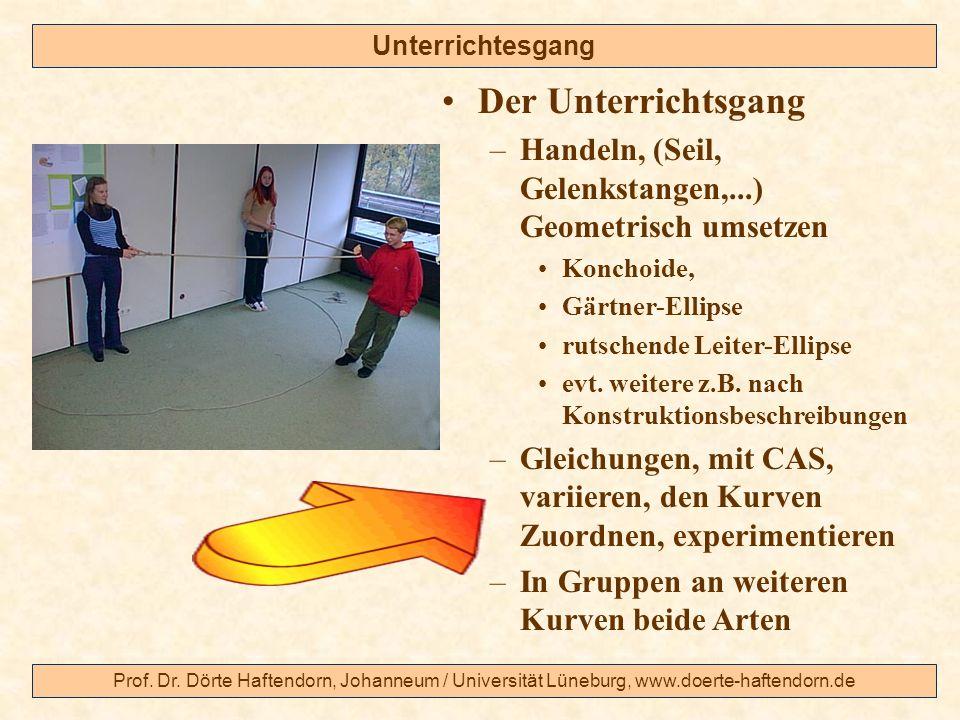 Unterrichtesgang Der Unterrichtsgang. Handeln, (Seil, Gelenkstangen,...) Geometrisch umsetzen. Konchoide,