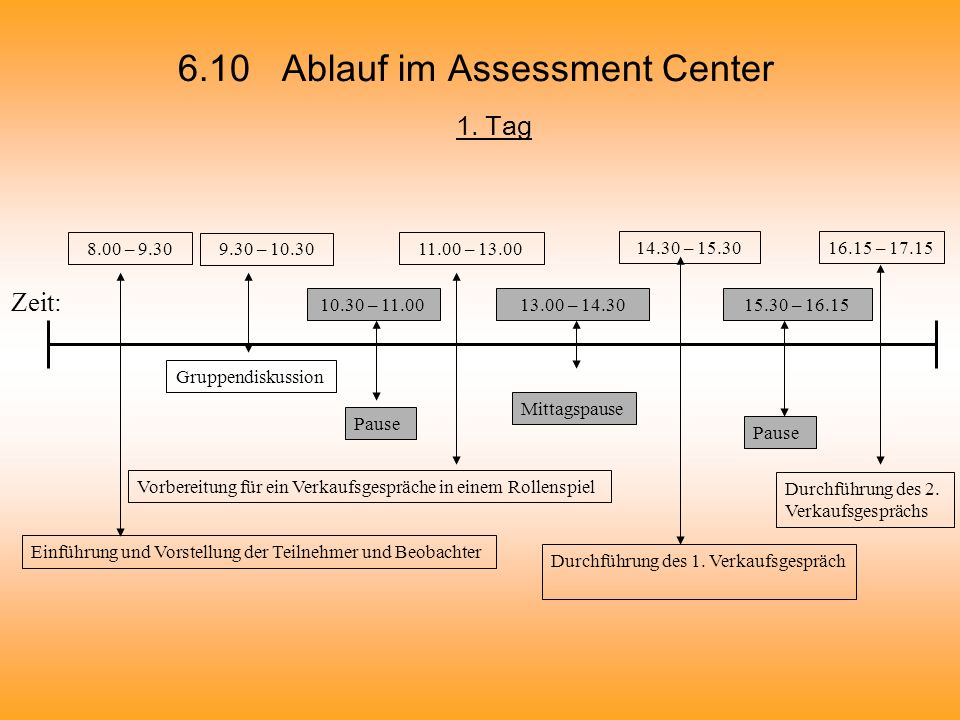 6.10 Ablauf im Assessment Center