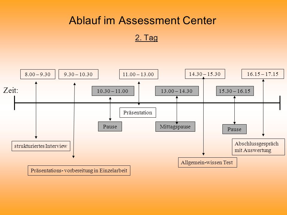 Ablauf im Assessment Center