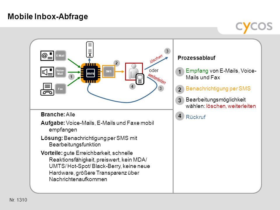 Mobile Inbox-Abfrage Prozessablauf