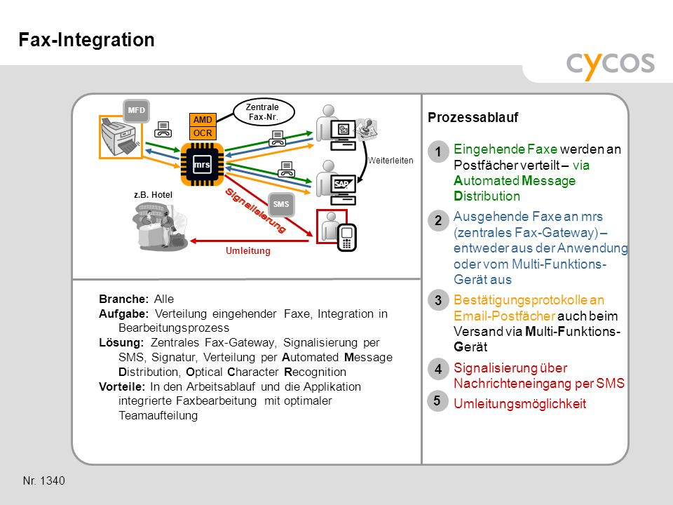 Fax-Integration Prozessablauf