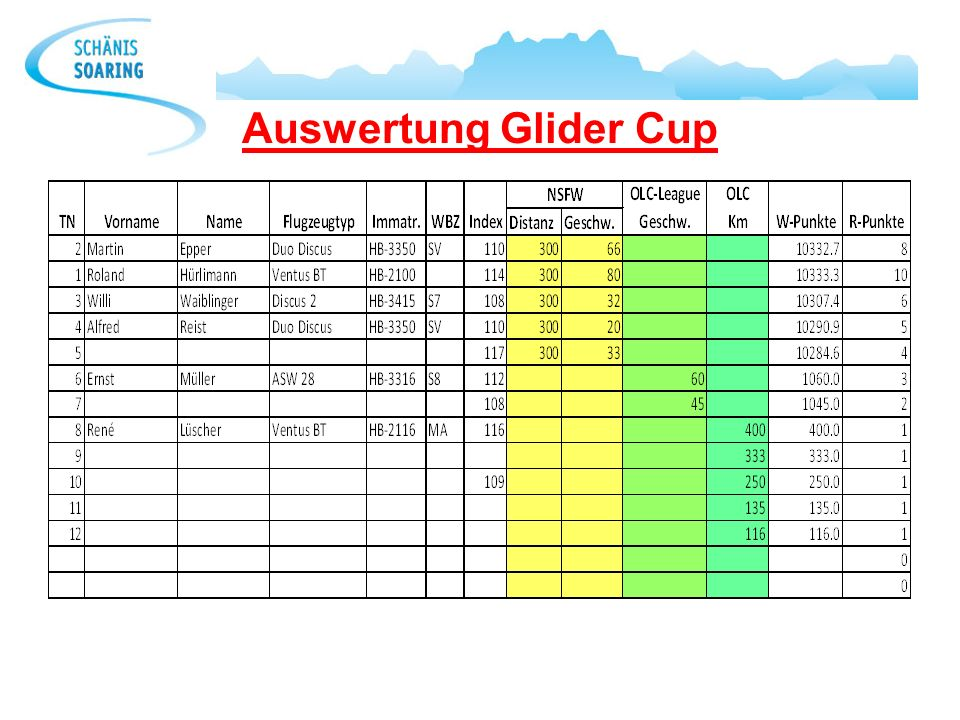Auswertung Glider Cup