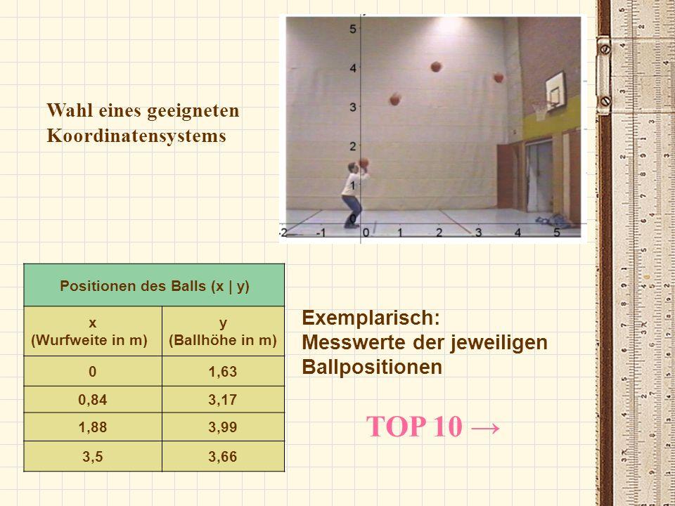 Positionen des Balls (x | y)