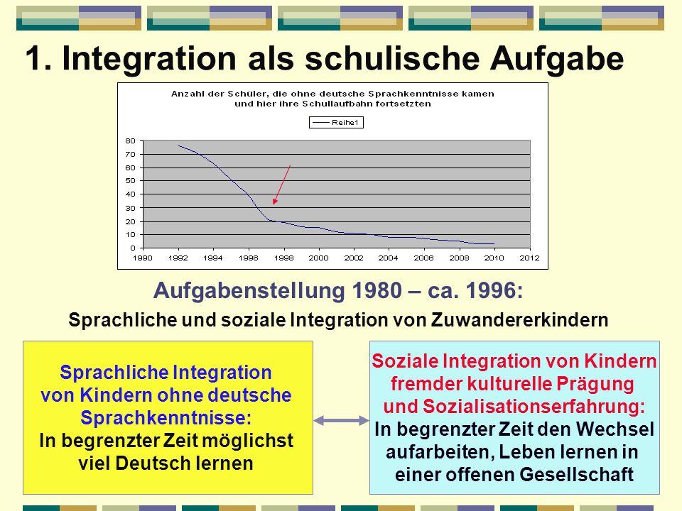 1. Integration als schulische Aufgabe