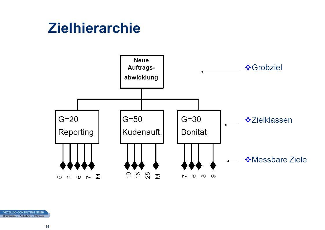 Zielhierarchie Grobziel Zielklassen Messbare Ziele G=20 Reporting G=50