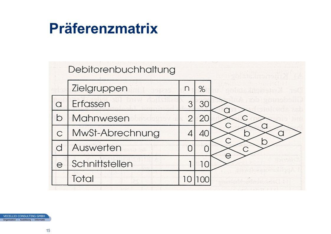 Präferenzmatrix