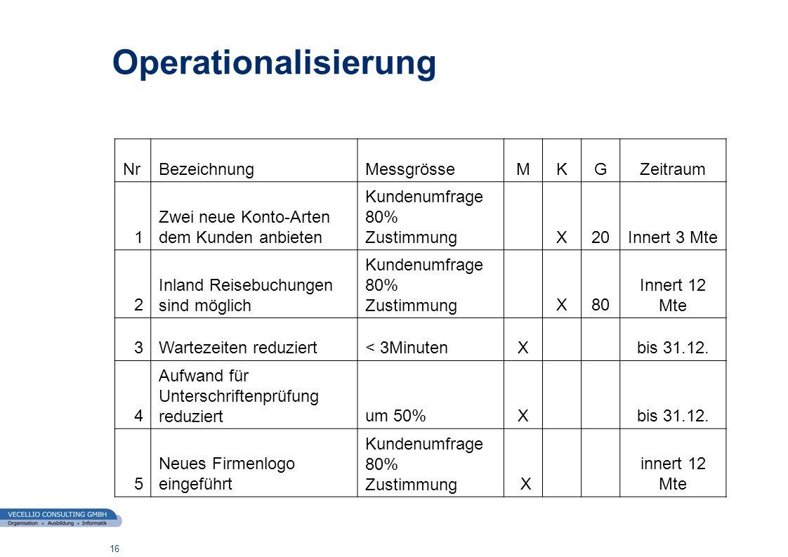 Operationalisierung Nr Bezeichnung Messgrösse M K G Zeitraum 1
