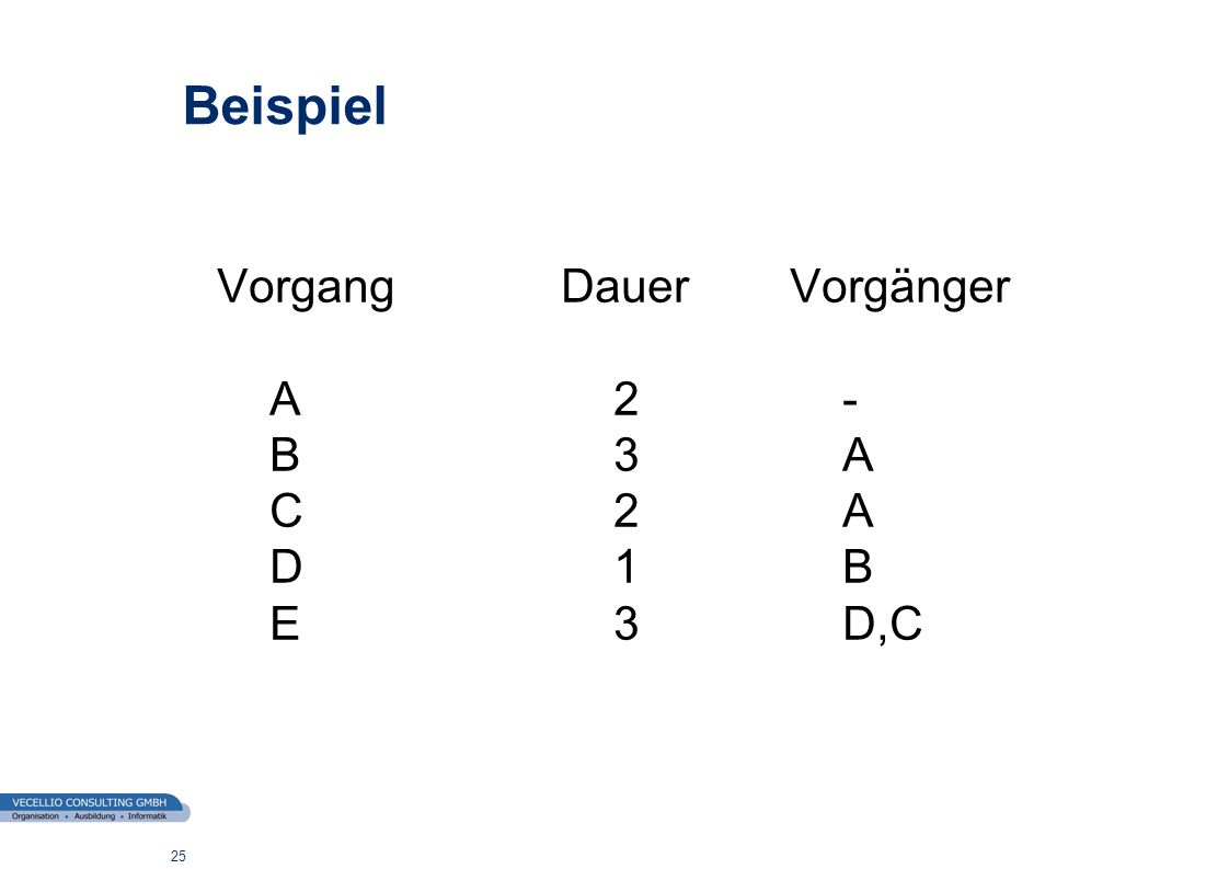 Beispiel Vorgang Dauer Vorgänger A 2 - B 3 A C 2 A D 1 B E 3 D,C