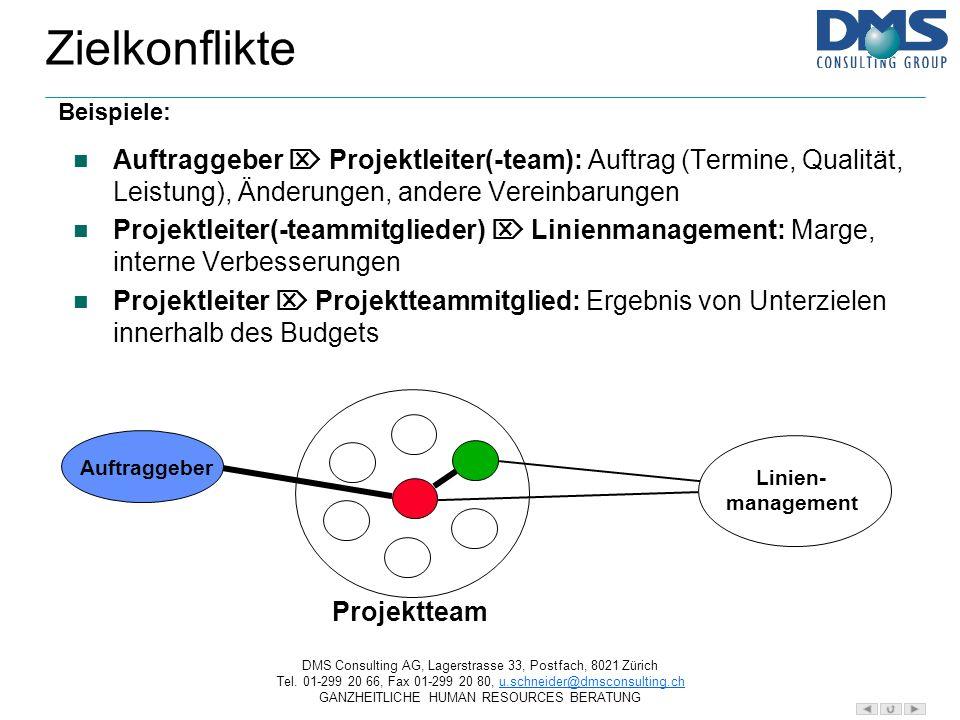 Zielkonflikte Beispiele: Auftraggeber  Projektleiter(-team): Auftrag (Termine, Qualität, Leistung), Änderungen, andere Vereinbarungen.