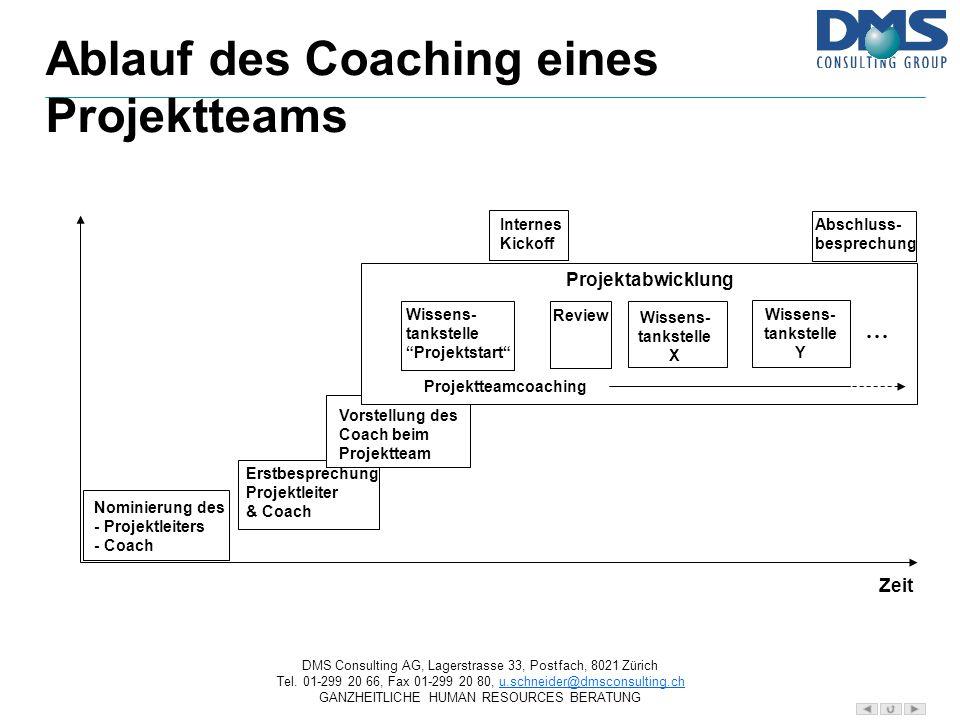 Ablauf des Coaching eines Projektteams
