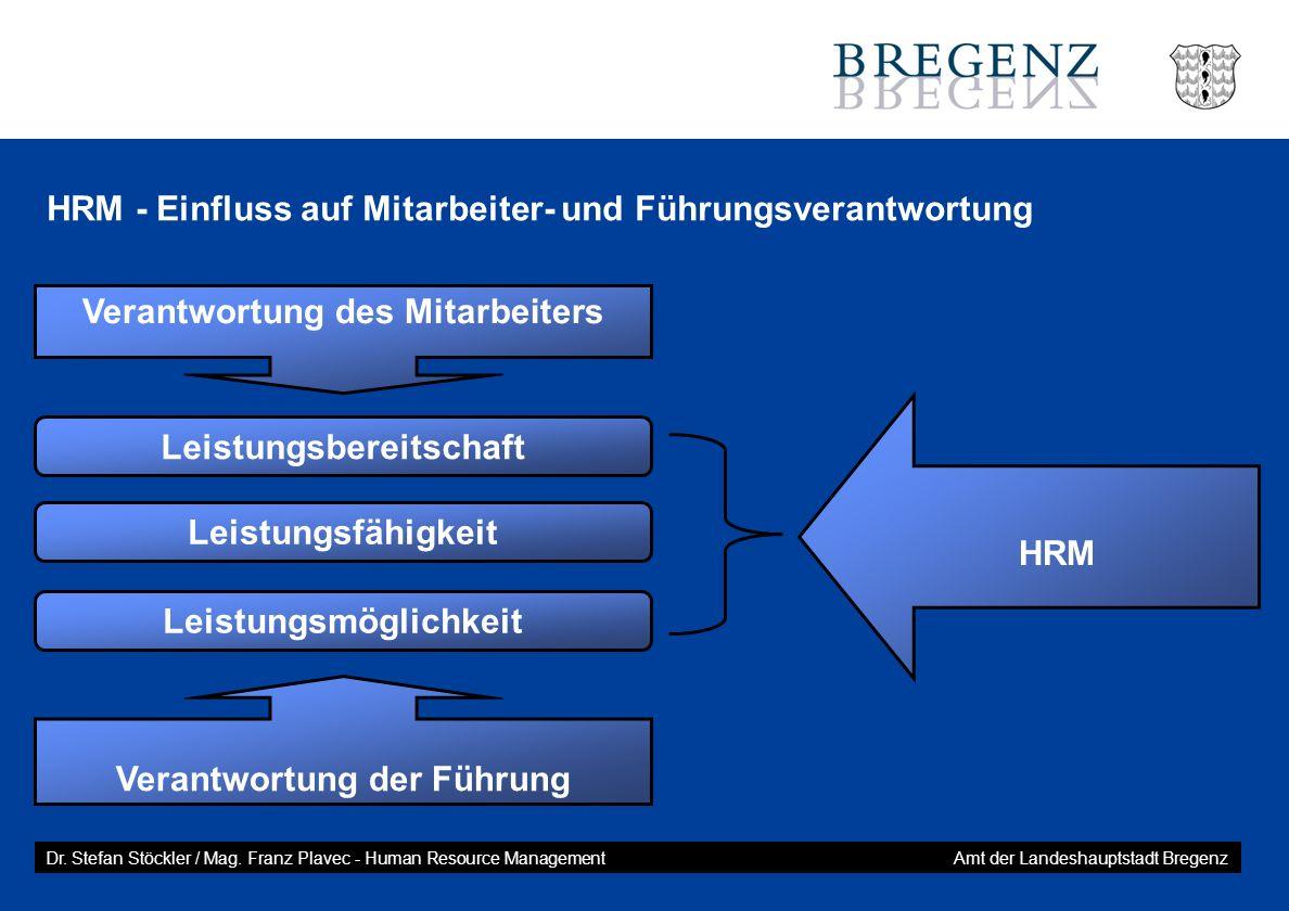 HRM - Einfluss auf Mitarbeiter- und Führungsverantwortung