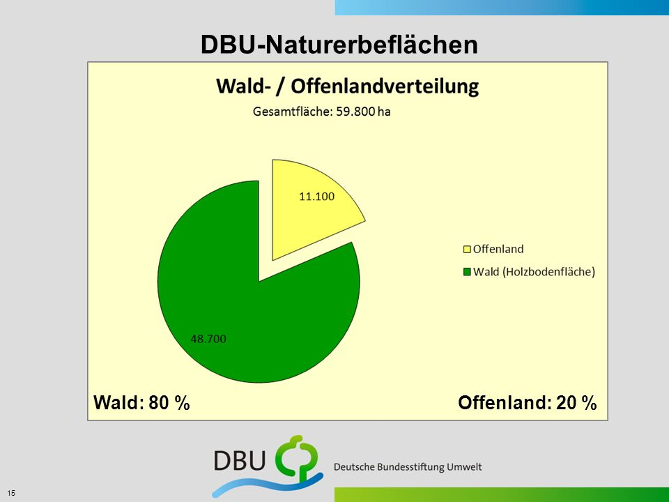 DBU-Naturerbeflächen