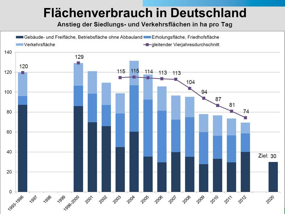 Flächenverbrauch in Deutschland Anstieg der Siedlungs- und Verkehrsflächen in ha pro Tag