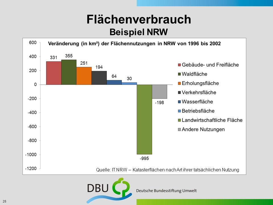 Flächenverbrauch Beispiel NRW