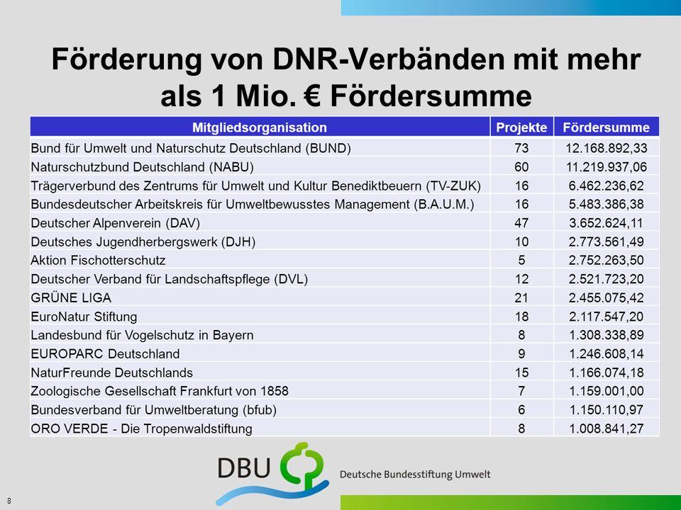 Förderung von DNR-Verbänden mit mehr als 1 Mio. € Fördersumme