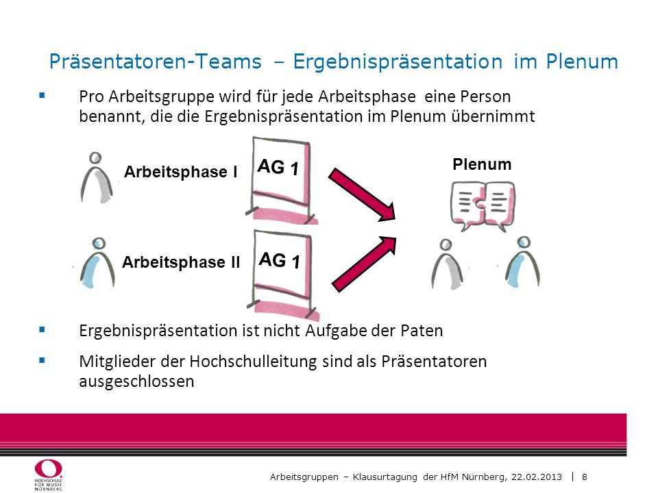 Präsentatoren-Teams – Ergebnispräsentation im Plenum