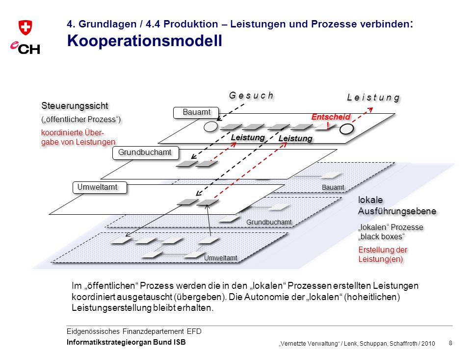 4. Grundlagen / 4.4 Produktion – Leistungen und Prozesse verbinden: