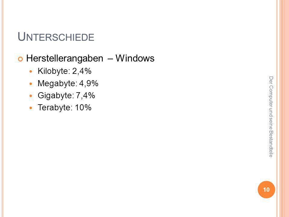 Unterschiede Herstellerangaben – Windows Kilobyte: 2,4% Megabyte: 4,9%