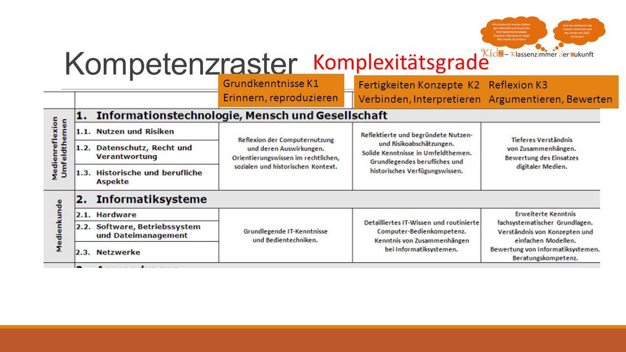 Kompetenzraster Komplexitätsgrade Grundkenntnisse K1