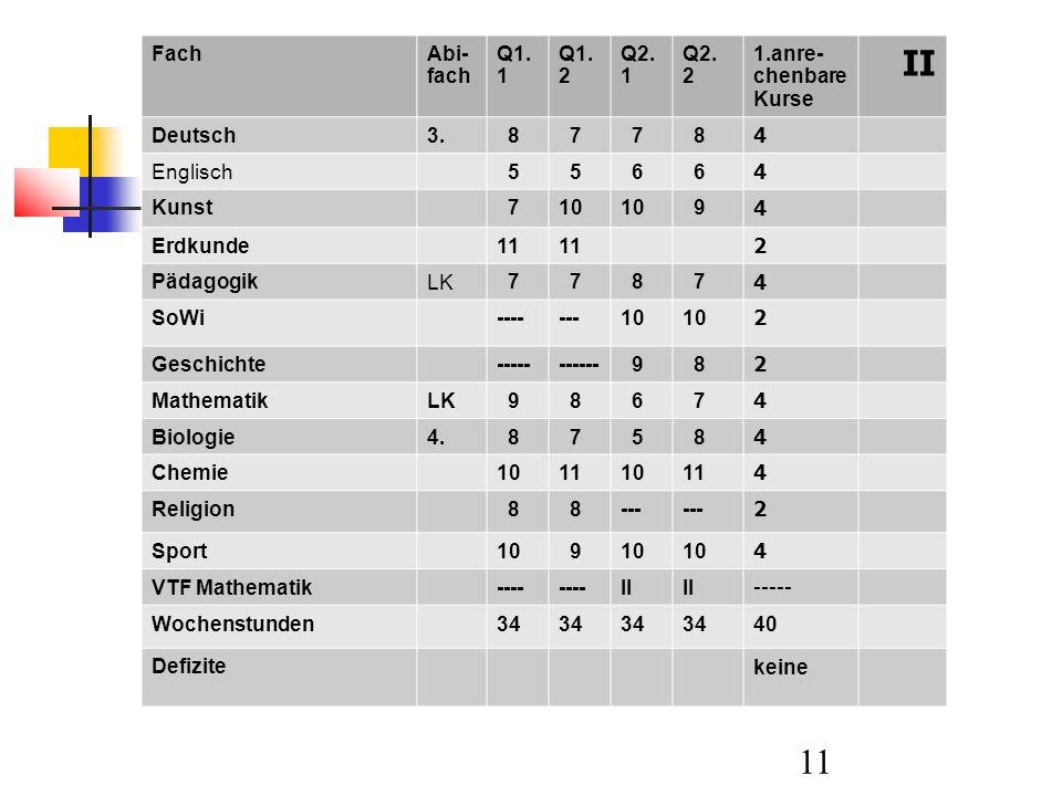 II Fach Abi-fach Q1.1 Q1.2 Q2. 1 Q2. 2 1.anre-chenbare Kurse Deutsch