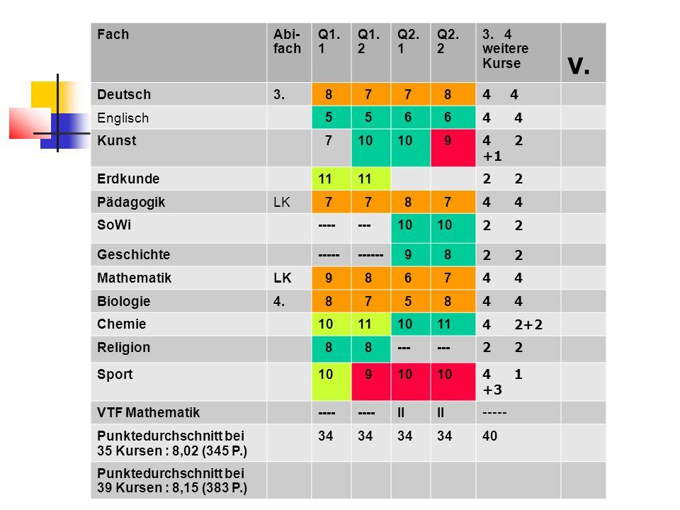 V. Fach Abi-fach Q1.1 Q1.2 Q2. 1 Q2. 2 3. 4 weitere Kurse Deutsch 3. 8