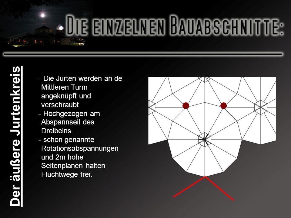 Der äußere Jurtenkreis