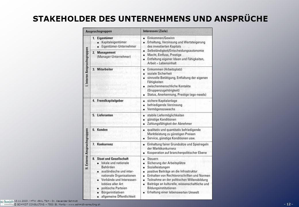 AUSGLEICH DER ANSPRÜCHE DER STAKEHOLDER