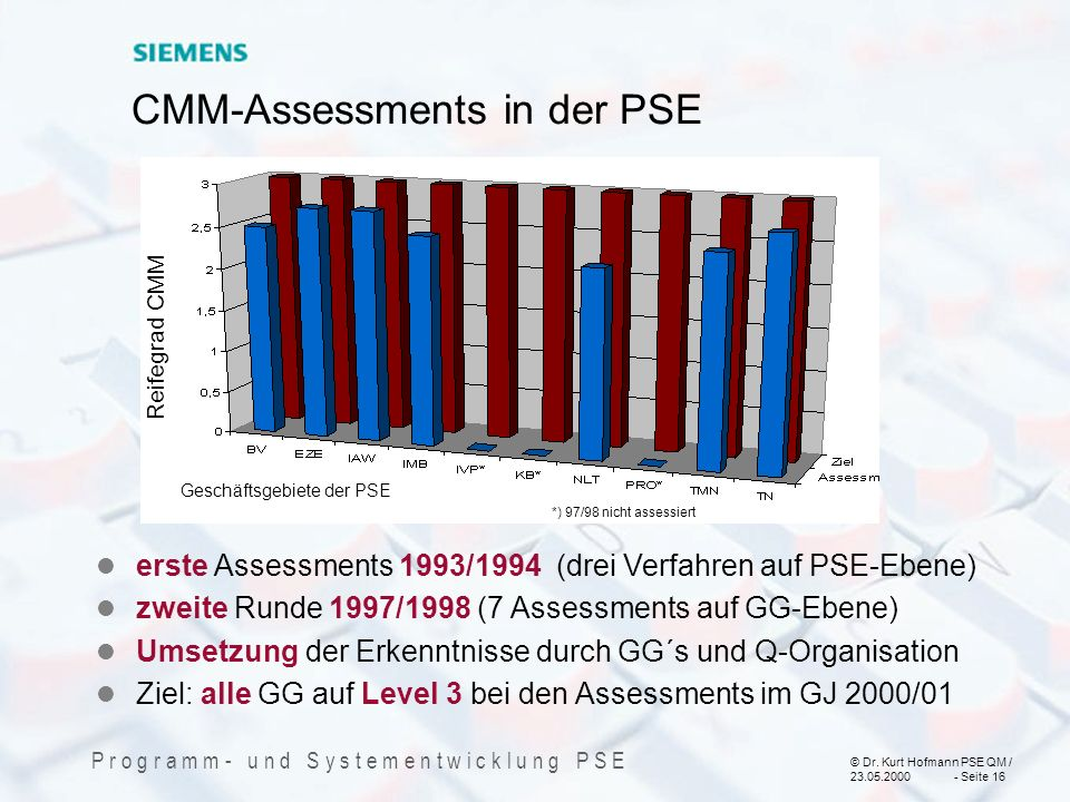 CMM-Assessments in der PSE