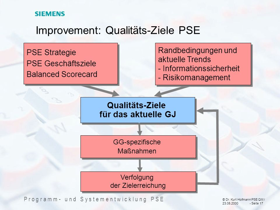 Improvement: Qualitäts-Ziele PSE