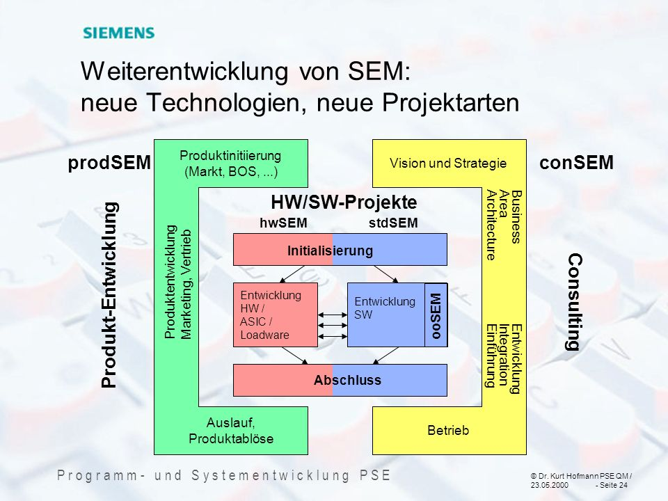 Weiterentwicklung von SEM: neue Technologien, neue Projektarten